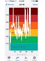 07.19.14 Workout Graph With Spikes